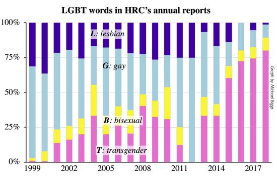 LGBT_wordsHRC